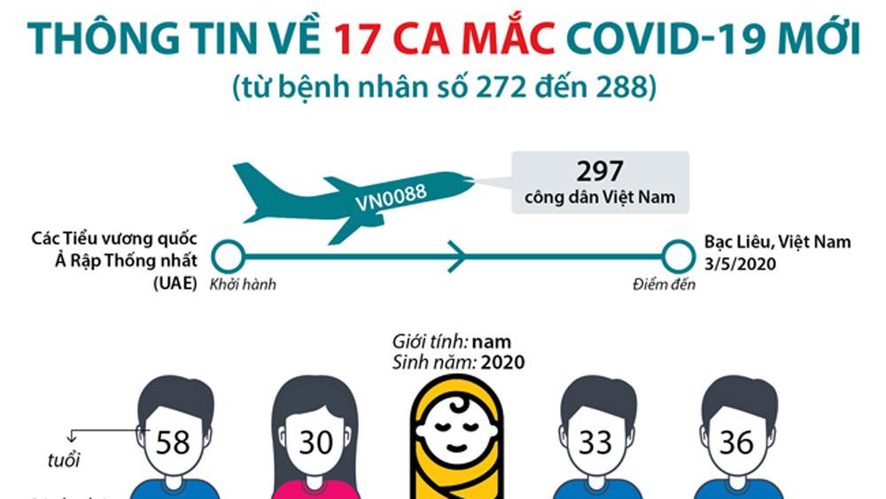 Thông tin về 17 ca mắc Covid-19 mới